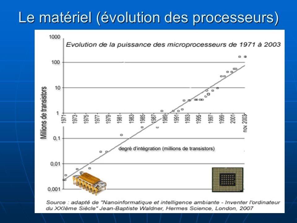 Le matériel (évolution des processeurs)