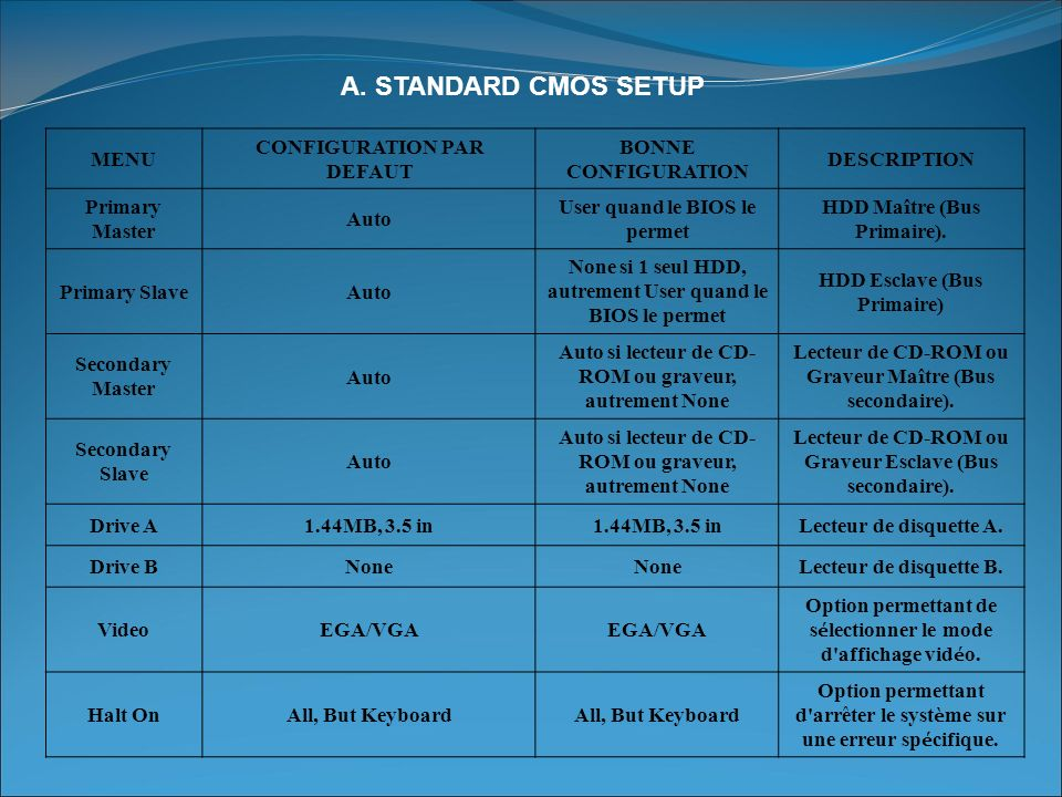 A. STANDARD CMOS SETUP MENU CONFIGURATION PAR DEFAUT