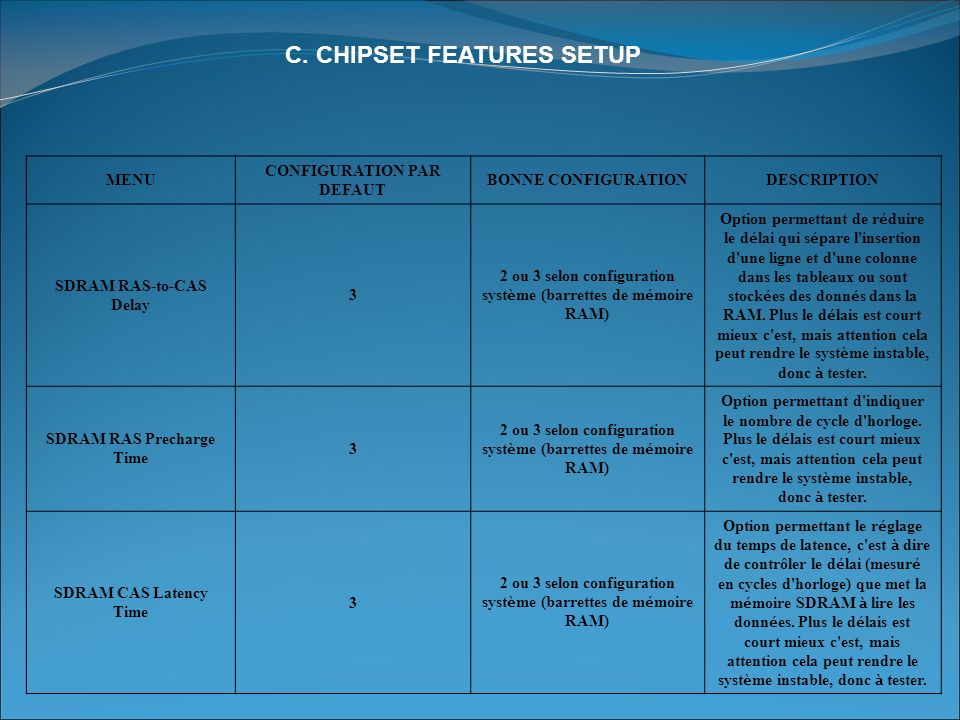 C. CHIPSET FEATURES SETUP