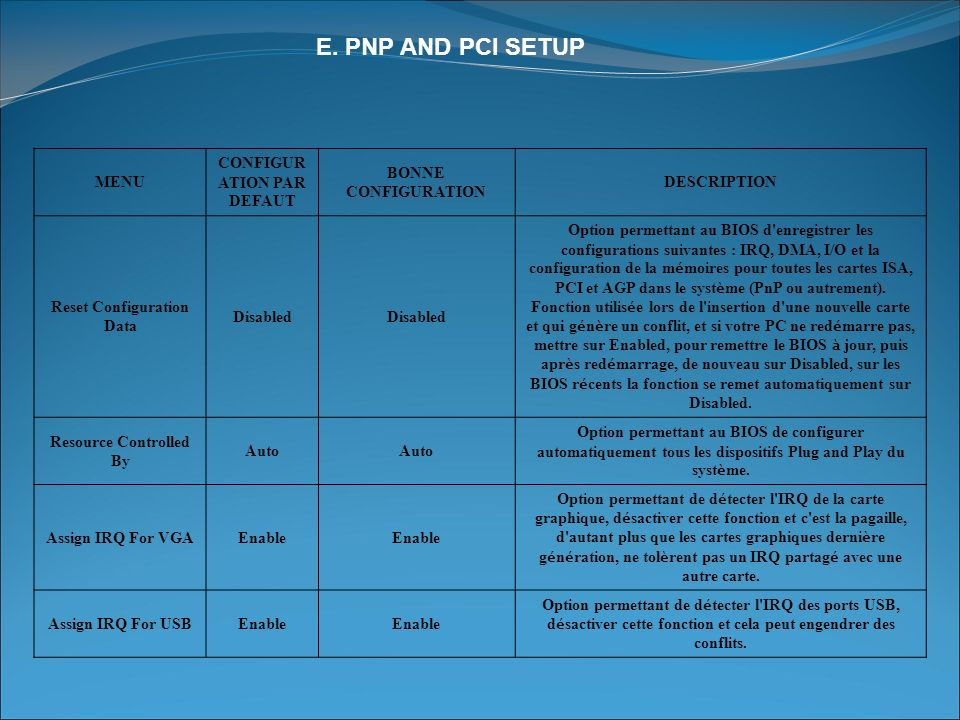 E. PNP AND PCI SETUP MENU CONFIGURATION PAR DEFAUT BONNE CONFIGURATION