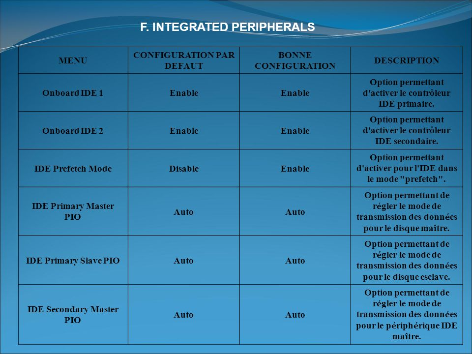 F. INTEGRATED PERIPHERALS