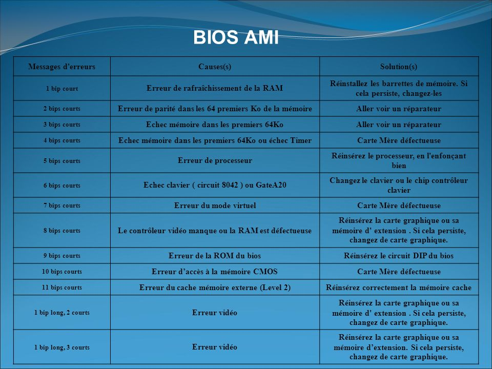 BIOS AMI Messages d erreurs Causes(s) Solution(s)