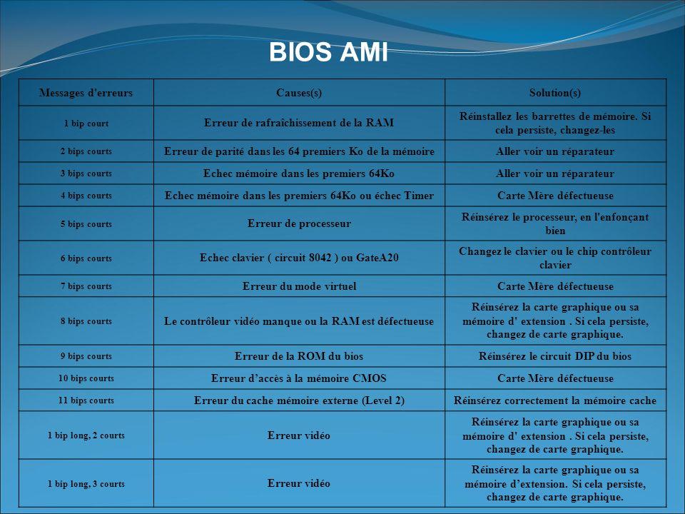 BIOS AMI Messages d erreurs Causes(s) Solution(s)