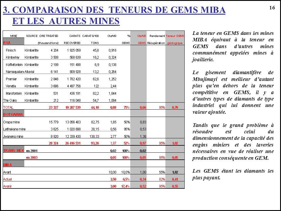 3. COMPARAISON DES TENEURS DE GEMS MIBA ET LES AUTRES MINES