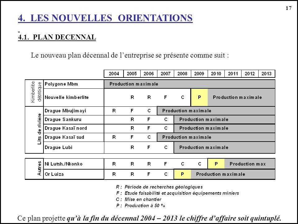 4. LES NOUVELLES ORIENTATIONS