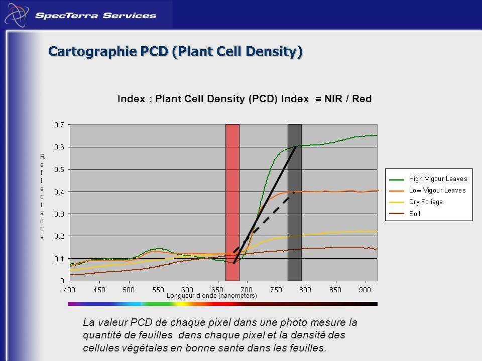 Index : Plant Cell Density (PCD) Index = NIR / Red