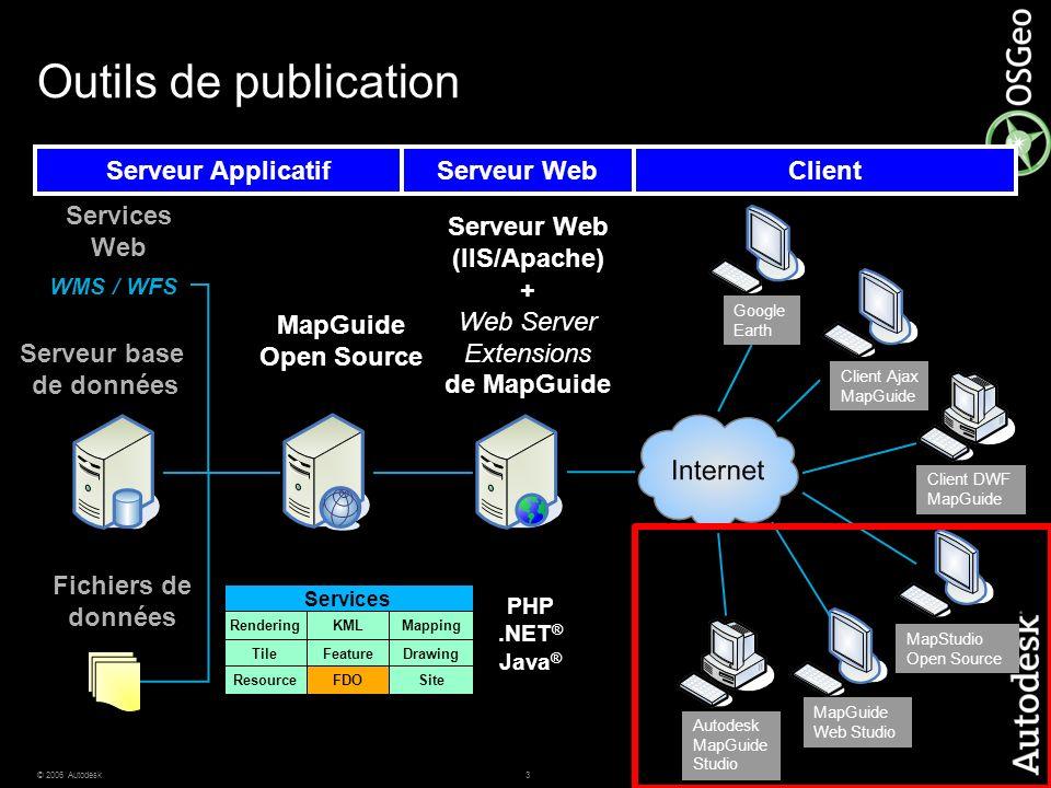 Serveur Web (IIS/Apache)