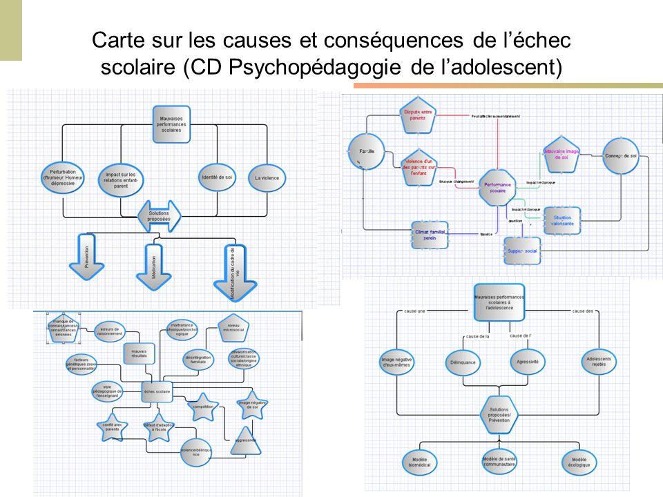 Carte sur les causes et conséquences de l'échec scolaire (CD Psychopédagogie de l'adolescent)
