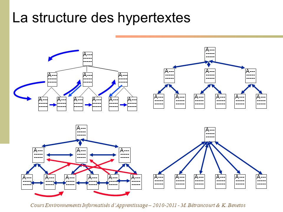 La structure des hypertextes