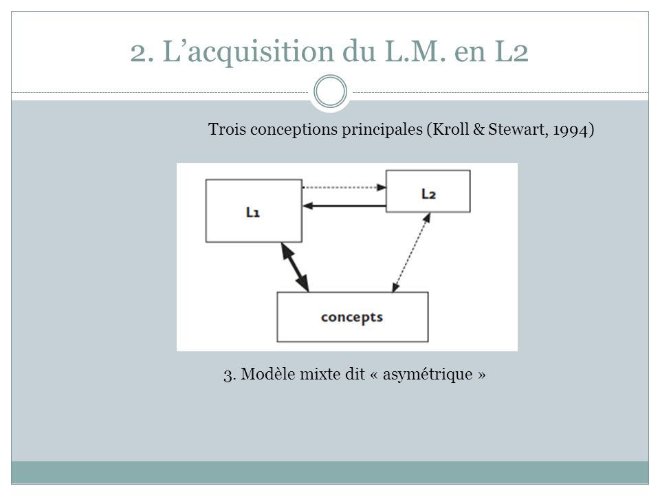 2. L'acquisition du L.M. en L2