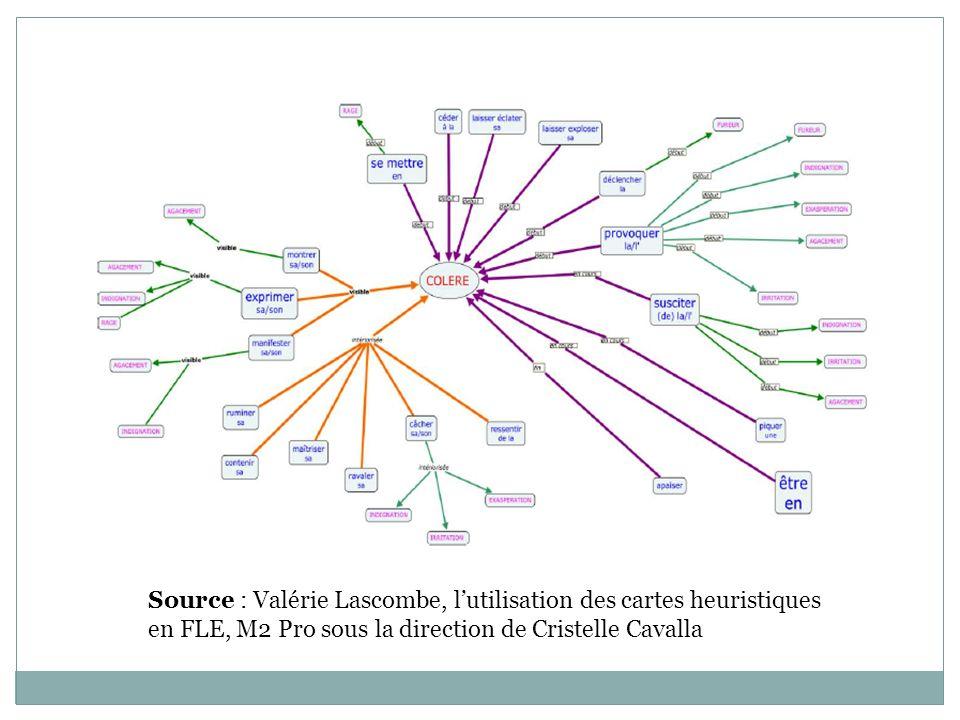 Source : Valérie Lascombe, l'utilisation des cartes heuristiques en FLE, M2 Pro sous la direction de Cristelle Cavalla