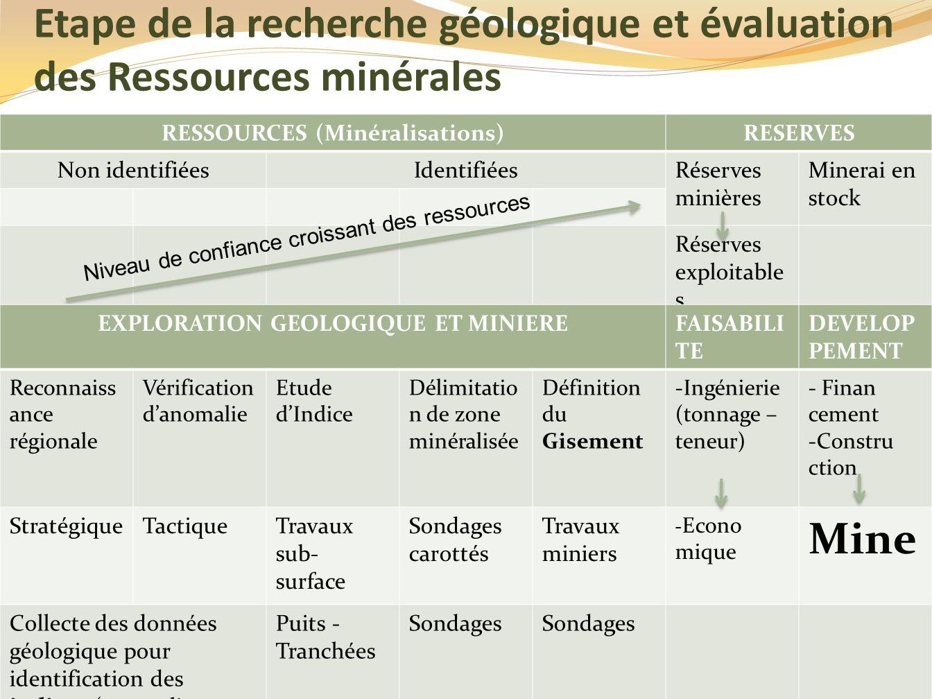 RESSOURCES (Minéralisations) EXPLORATION GEOLOGIQUE ET MINIERE