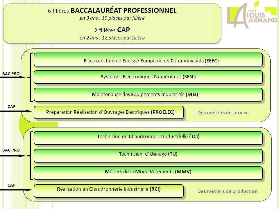 6 filières BACCALAURÉAT PROFESSIONNEL