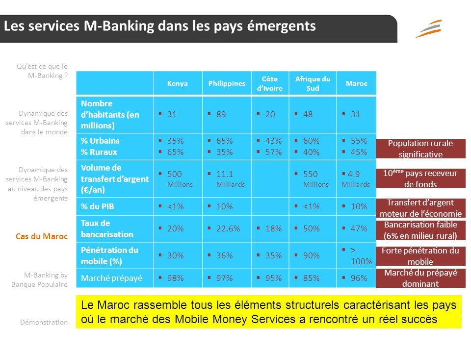 Les services M-Banking dans les pays émergents