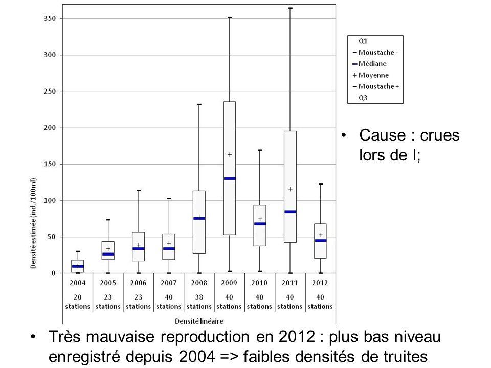 Cause : crues lors de l; Très mauvaise reproduction en 2012 : plus bas niveau enregistré depuis 2004 => faibles densités de truites.