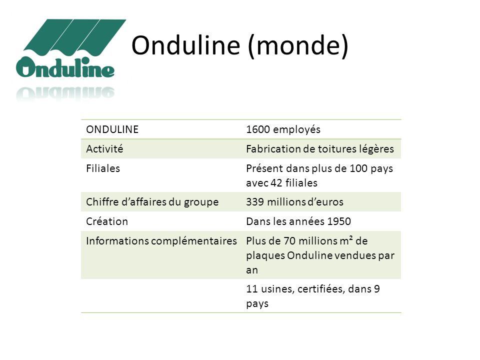 Onduline (monde) ONDULINE 1600 employés Activité