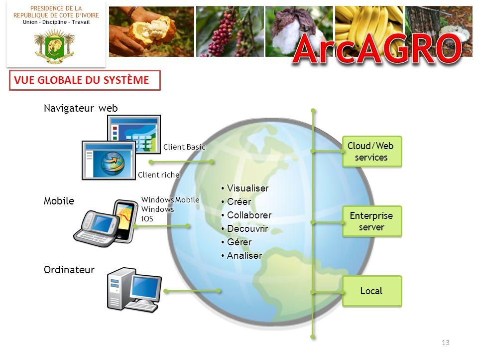 ArcAGRO VUE GLOBALE DU SYSTÈME Navigateur web Mobile Ordinateur