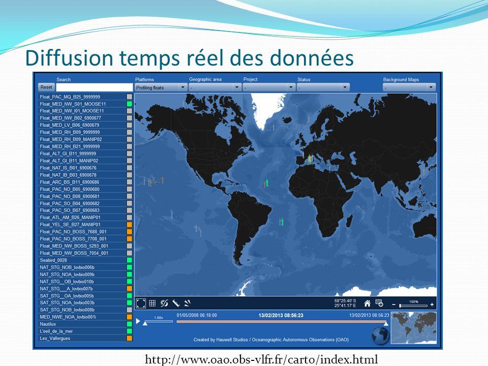 Diffusion temps réel des données
