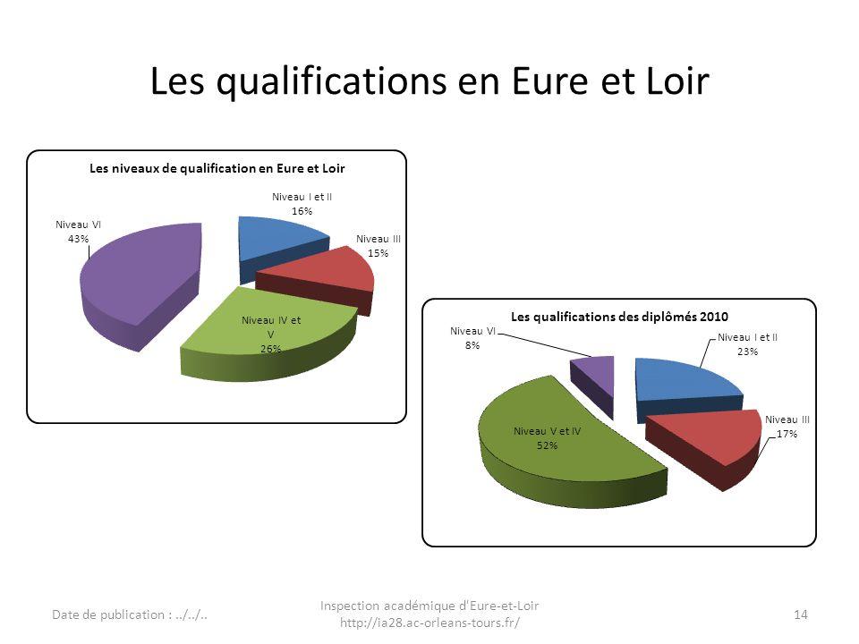 Les qualifications en Eure et Loir