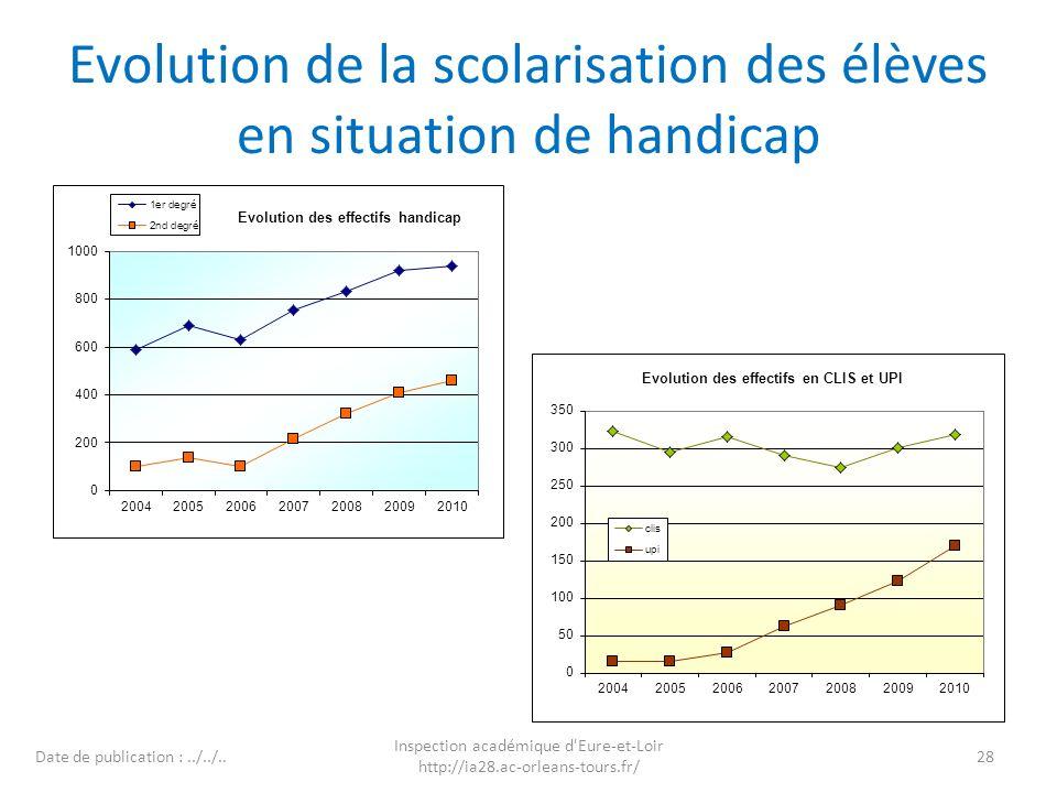 Evolution de la scolarisation des élèves en situation de handicap