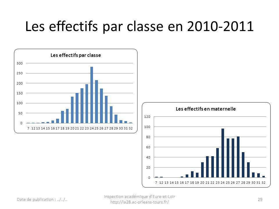 Les effectifs par classe en 2010-2011