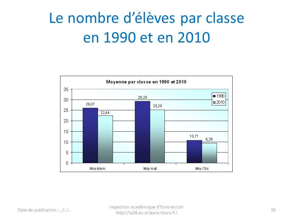 Le nombre d'élèves par classe en 1990 et en 2010