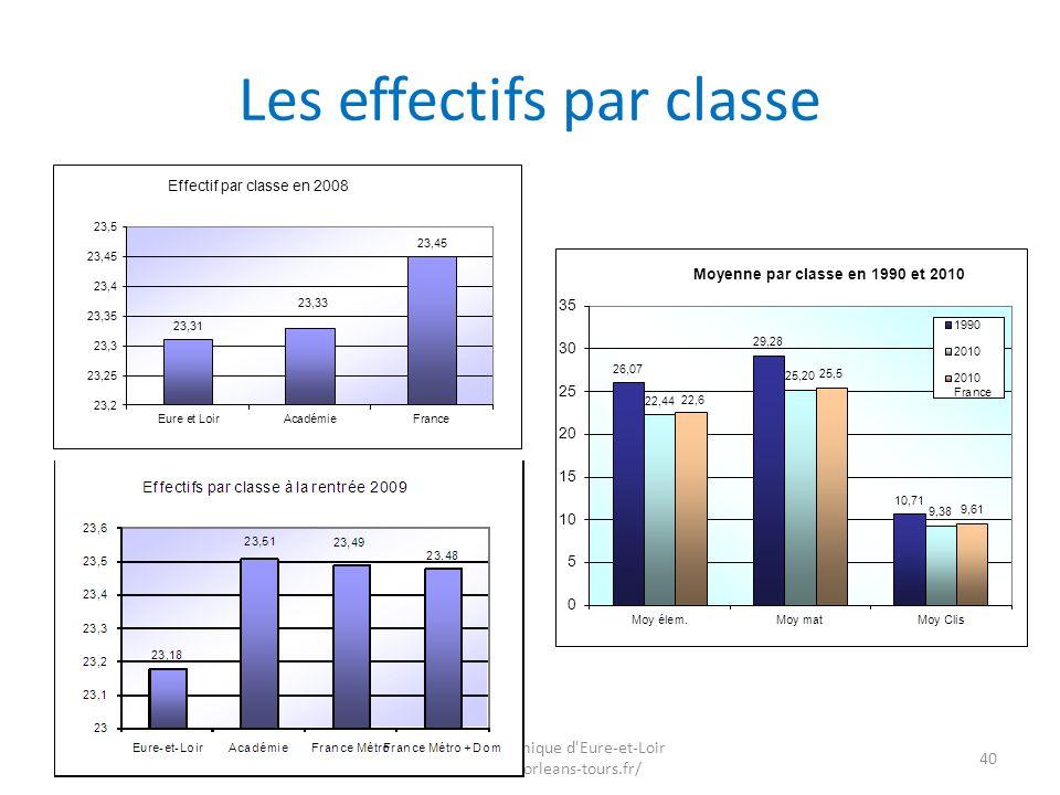 Les effectifs par classe
