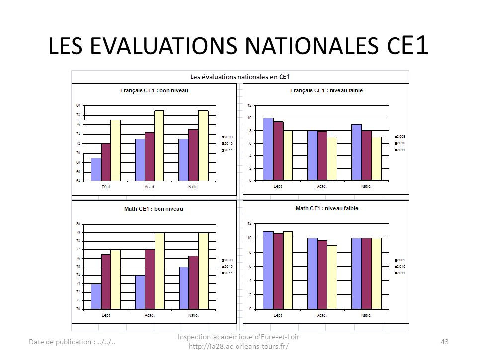 LES EVALUATIONS NATIONALES CE1