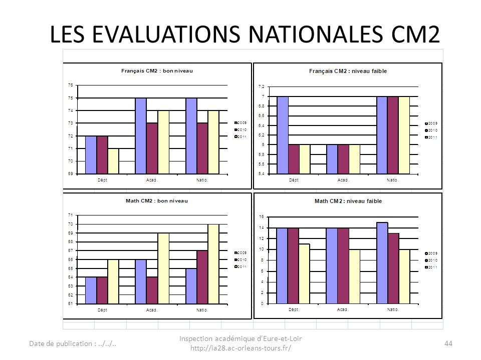 LES EVALUATIONS NATIONALES CM2