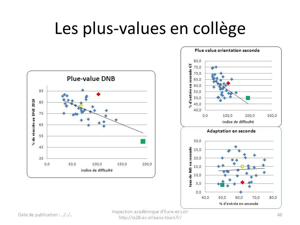 Les plus-values en collège