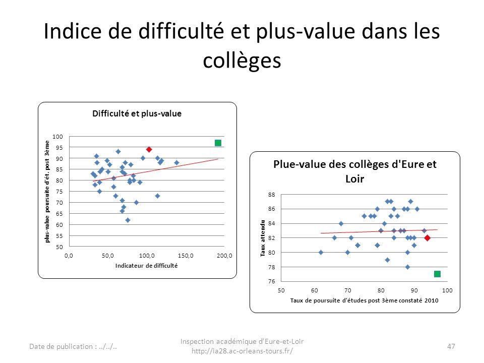 Indice de difficulté et plus-value dans les collèges