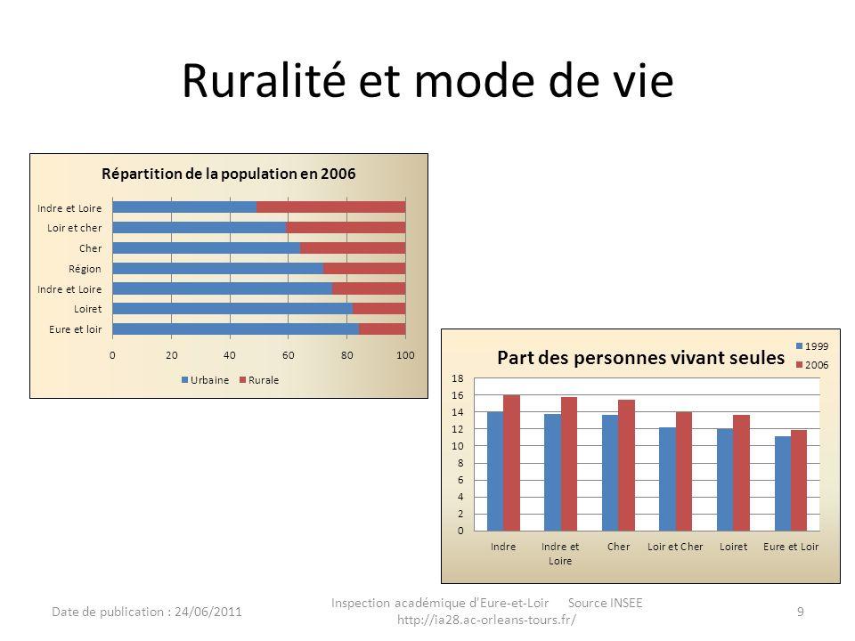 Ruralité et mode de vie Date de publication : 24/06/2011.