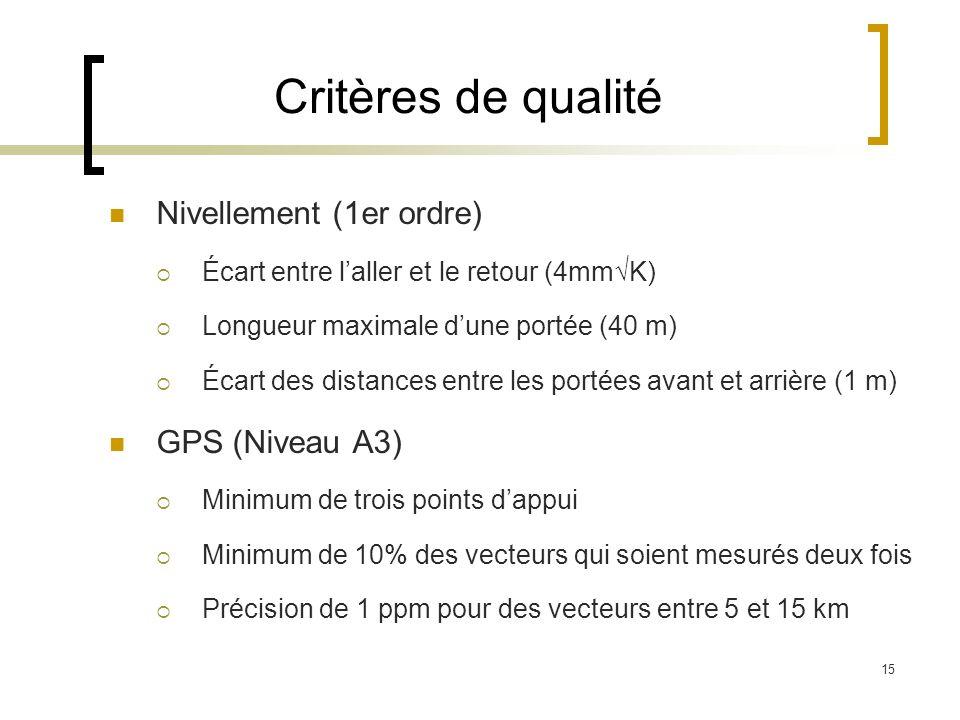 Critères de qualité Nivellement (1er ordre) GPS (Niveau A3)