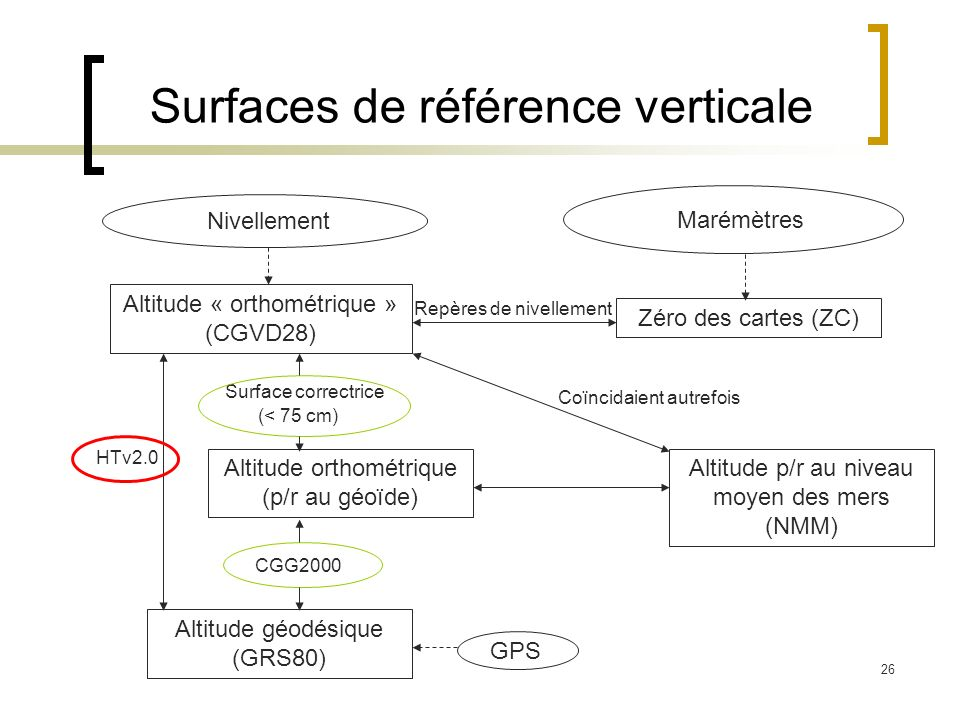 Surfaces de référence verticale