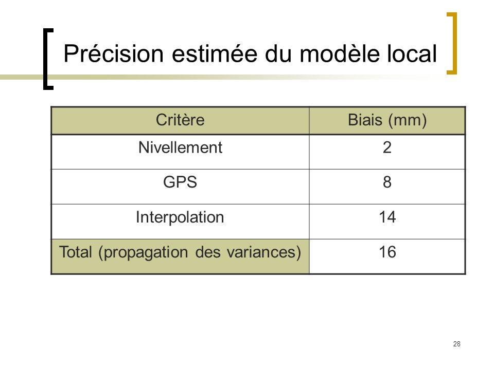 Précision estimée du modèle local