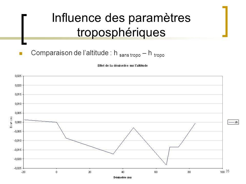 Influence des paramètres troposphériques