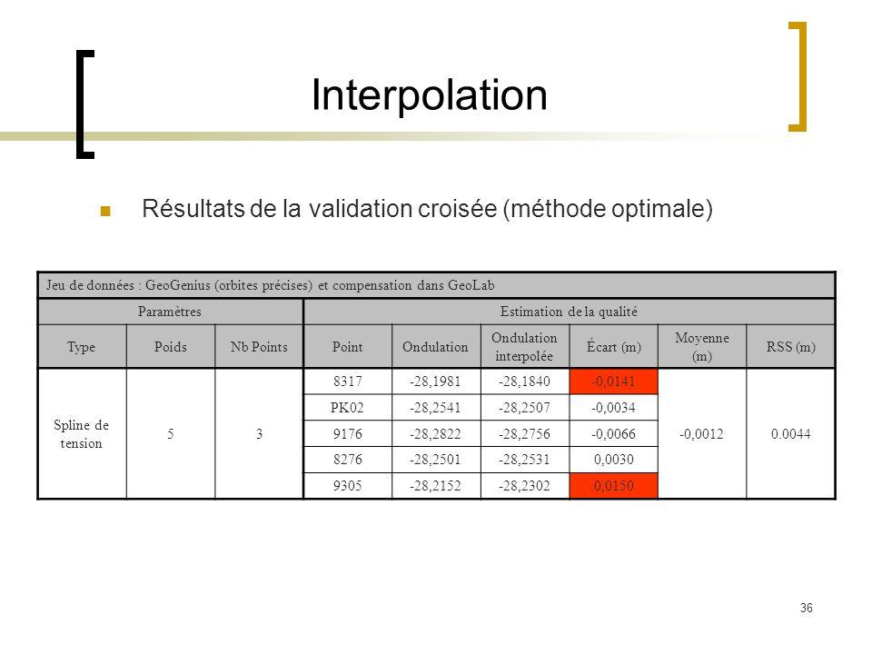 Interpolation Résultats de la validation croisée (méthode optimale)