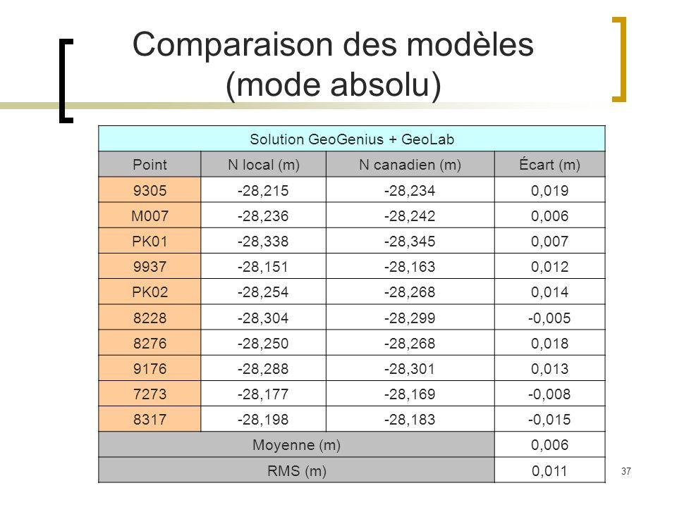 Comparaison des modèles (mode absolu)