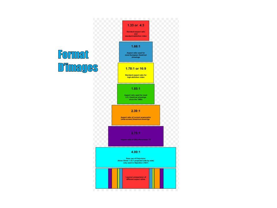 Format D'images