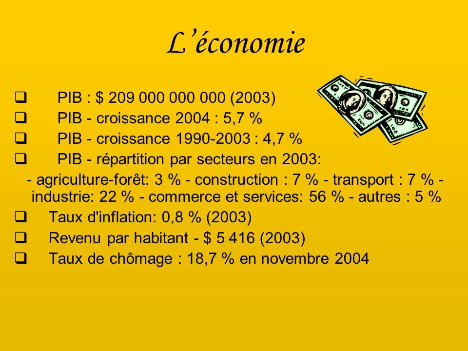 L'économie PIB : $ 209 000 000 000 (2003) PIB - croissance 2004 : 5,7 % PIB - croissance 1990-2003 : 4,7 %