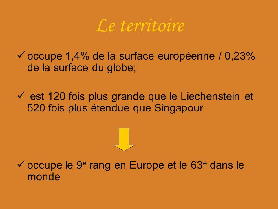 Le territoire occupe 1,4% de la surface européenne / 0,23% de la surface du globe;
