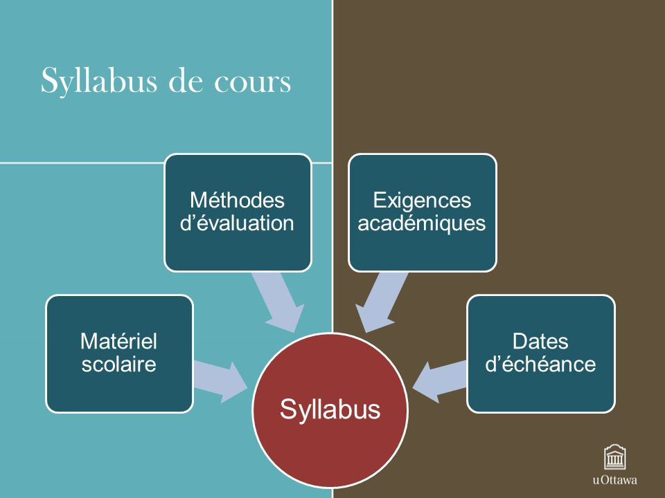 Syllabus de cours Syllabus. Matériel scolaire. Méthodes d'évaluation. Exigences académiques. Dates d'échéance.