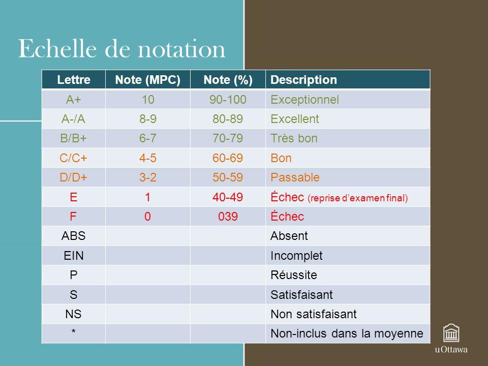 Echelle de notation Lettre Note (MPC) Note (%) Description A+ 10