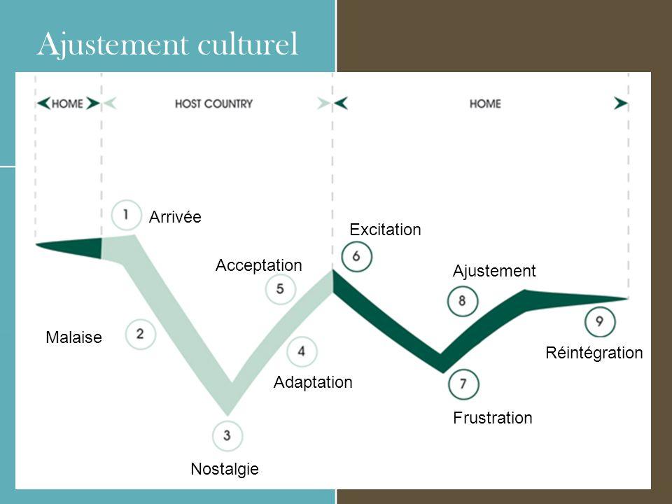 Ajustement culturel Arrivée Excitation Acceptation Ajustement Malaise
