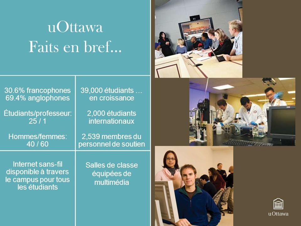 uOttawa Faits en bref… 30.6% francophones 69.4% anglophones