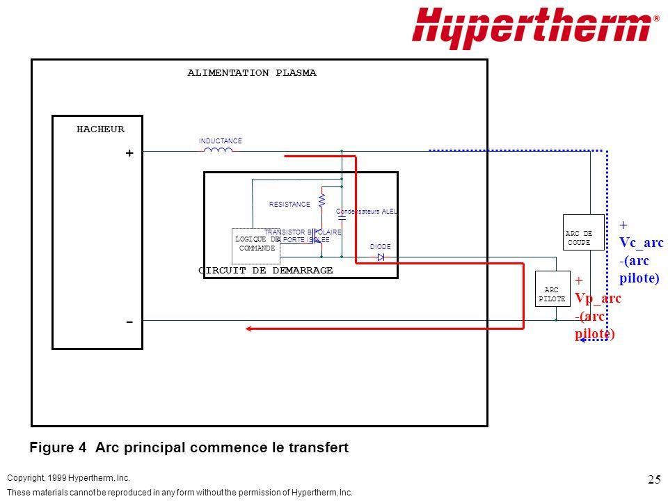 Figure 4 Arc principal commence le transfert
