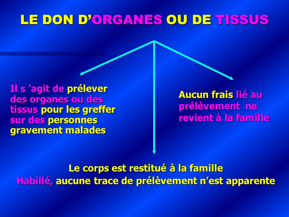 LE DON D'ORGANES OU DE TISSUS