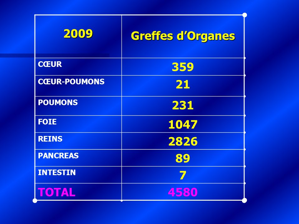 2009 Greffes d'Organes 359 21 231 1047 2826 89 7 TOTAL 4580 CŒUR