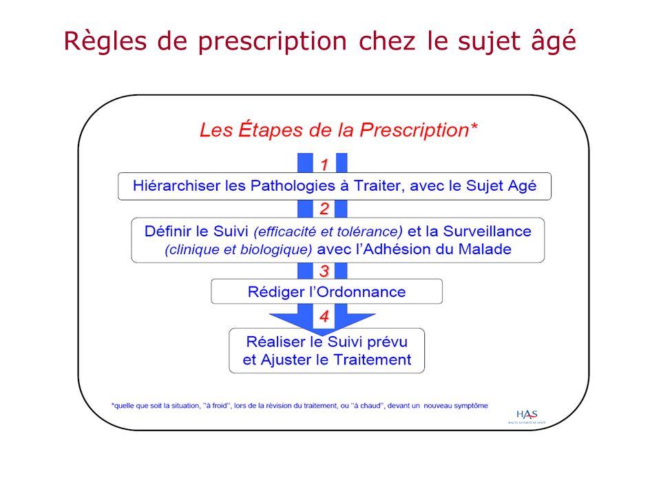 Règles de prescription chez le sujet âgé