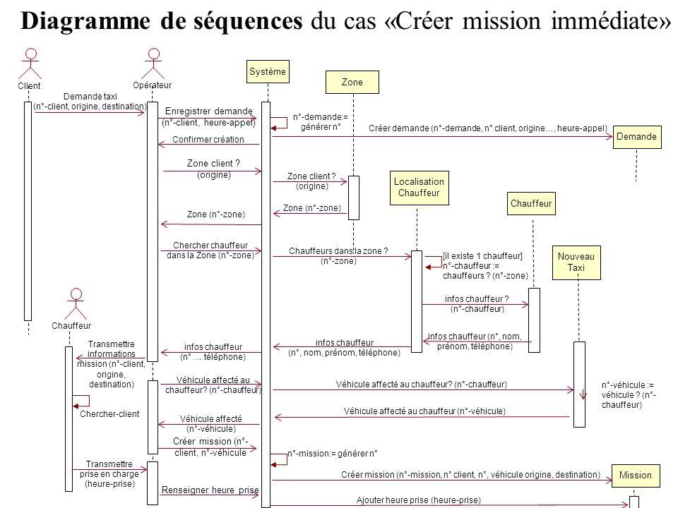 Diagramme de séquences du cas «Créer mission immédiate»